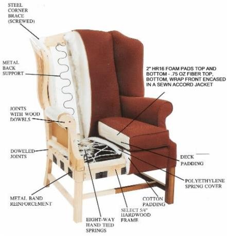 Terminology welcome to carter furniture suffolk virginia for Chair design terminology